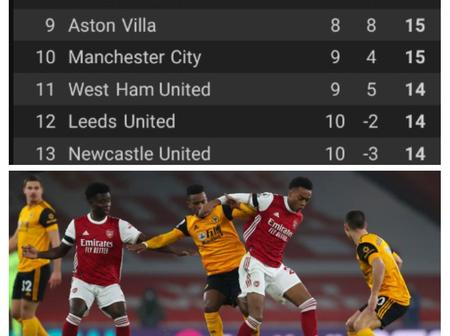 See Where The Big Teams And Top Players Are Standing After Arsenal's Loss To Wolves