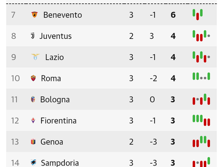 Italian Seria A Table After Matchday 3 Fixtures