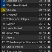 After West Ham Won 3-2, See Where Chelsea Dropped to on the EPL Standings