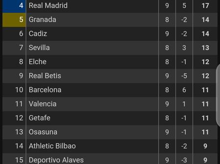 See The La Liga Table After Atletico Madrid Beat Barcelona.