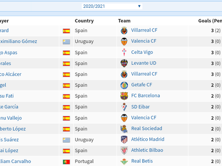 La Liga current top 13 assist leaders and goalscorers after Real Madrid Vs Real Valladolid match