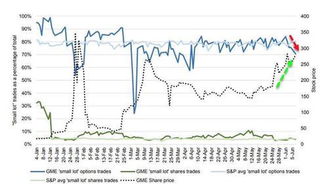 U.S. retail stock buying hit record level on Friday -Vanda Research