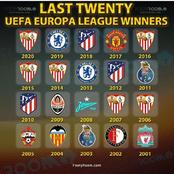 The Only 3 Premier League Clubs That Have Emerged UEFA Europa League Champions In The Last 20 Years