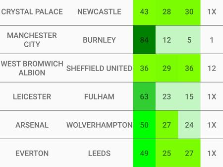 Super Saturday Well Analysed Football Predictions To Win You Money
