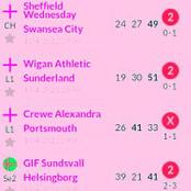 Soccer Prediction For Today 13th April 2021 To Bank On And Harvest Abundantly