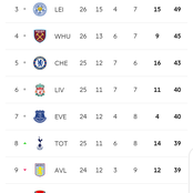 Official Full Premier League Standings after Asernal Humiliate Leicester With An Away Win, Spurs Win