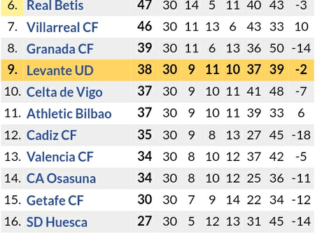After Sevilla Won 4-3 & Atletico Madrid Drew 1-1, This is the New La liga Table Standings