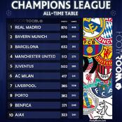 Real Madrid Tops The List Of Clubs With The Most Points On The All Time UEFA Champions League Table
