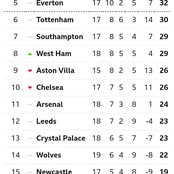 After West Ham Won 1-0 & Leeds Lost 1-0, See Current Position Of Chelsea On The EPL Table