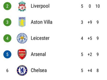 After Crystal Palace & Brighton Drew 1-1, This Is How The EPL Table Looks Like