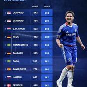 See The Highest GoalScoring Midfielders In The 21st Century