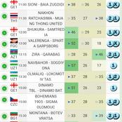 Football Match Predictions that Will Secure Massive Win Today.