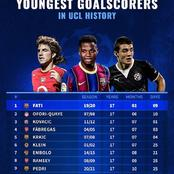 Barcelona and Arsenal Players Dominate The 20 Youngest Goalscorers In UEFA Champions League History