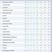 After Tottenham Won And Manchester United draw, See The Current EPL Table