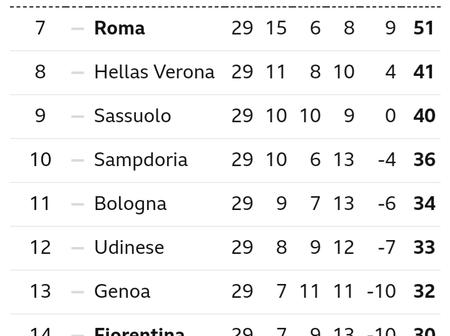 After Juventus Won 2-1 & Inter Won 2-1, This Is How The Serie A Table Looks Like