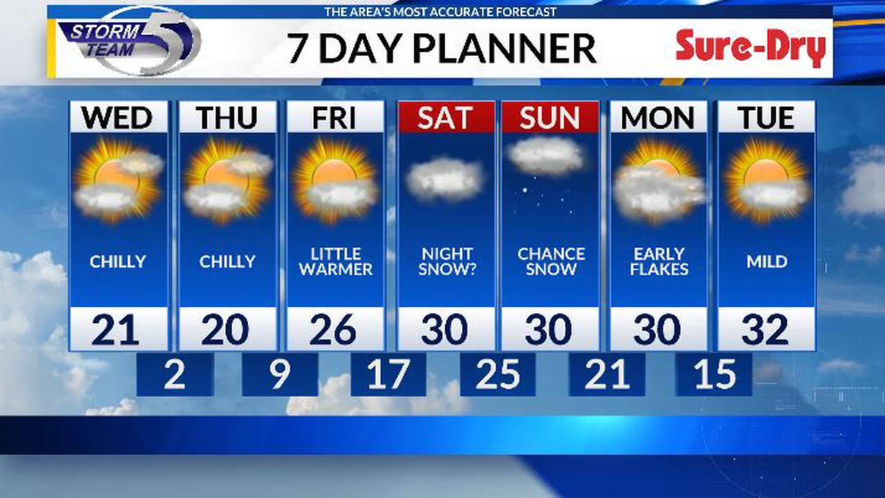Quiet, but chilly days ahead