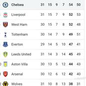 After Chelsea Beat Crystal Palace 4-1 & Man City Lost To Leeds 2-1, See How The EPL Table Changed
