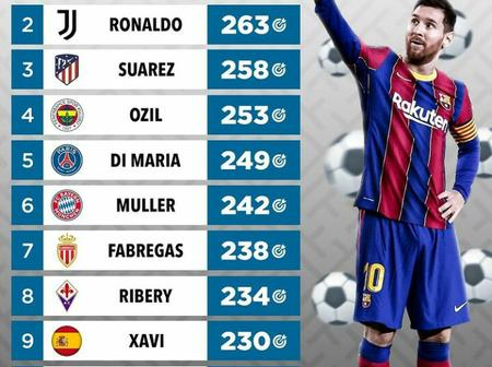 Messi Tops The List Of Highest Assist Providers, Only One Premier League Player Is On The List.