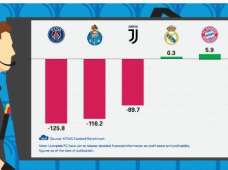 5 major league Income as stated by KPMG, Real Madrid and Bayern made profits, see other clubs