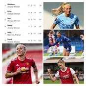 See The Women In Contention For The Golden Boot In The English Women's Super League