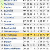 Arsenals' New Position in the Premier League Table & Next 6 fixtures after Humiliating Leceister 3-1