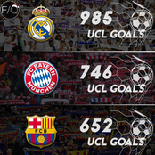 Most goals scored by top clubs in the history of the UEFA Champions League