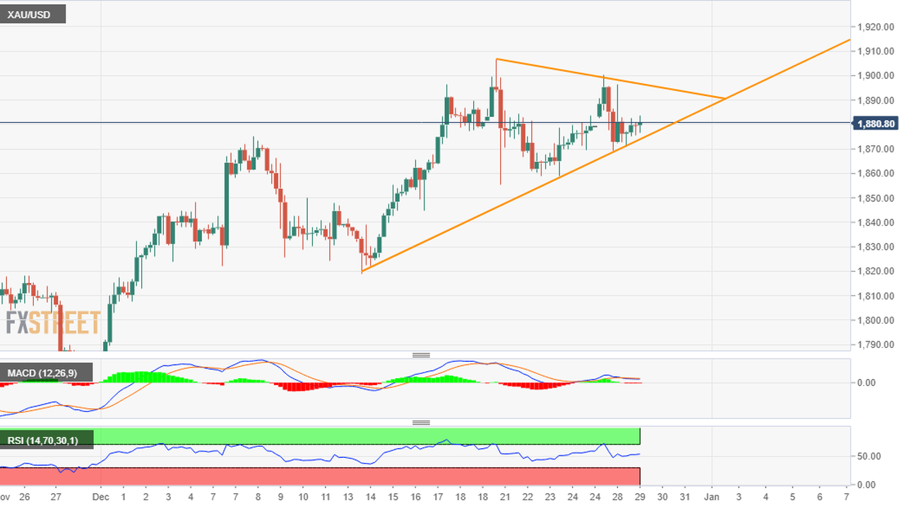 Gold Price Analysis: XAU/USD seems poised to climb back to $1900 mark