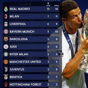 Real Madrid Top List Of Clubs With Most UEFA Champions League Titles