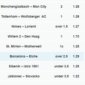 Today's Hot Expert Analyzed Soccer Tips Set For Massive Wins Including Man City, Barcelona, Real