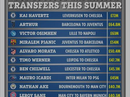 Timo Werner ranked sixth among the most expensive transfers this summer (2020/2021 season)