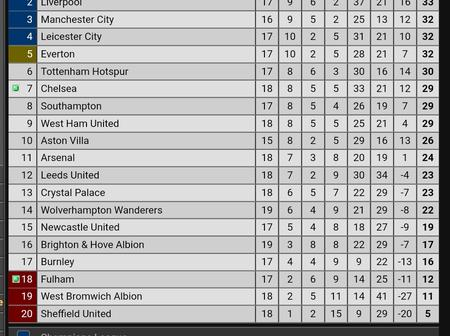 After Chelsea Won 1-0 Against Fulham, This Is How The EPL Table Looks