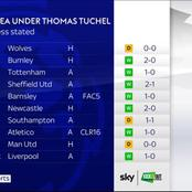 After defeating Liverpool, See Chelsea's impressive record under Thomas Tuchel