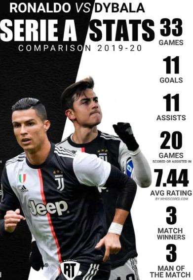 Dynala wins Seria A MVP Award ahead of Ronaldo, check their stats ...