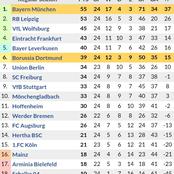 After Bayern Munich Won 4-2 vs Dortmund & Leipzig Won 3-1, See How the Bundesliga Table Looks Like