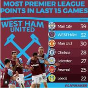 7 Clubs With The Most Premier League Points in The Last 15 Games - Manchester united Ranked 3rd