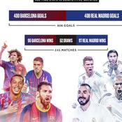 El Clasico: Between Barca and Real Madrid, See the Leading Team in the History of the Spanish Tie