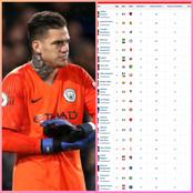European Clean Sheets Table - Ederson Ranked 4th.