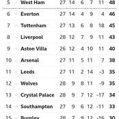 After West Ham Won 2-0 & Chelsea Won 2-0, This Is How The EPL Table Looks Like
