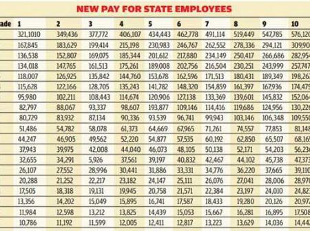 Salary Of The Lowest Paid Teacher And Civil Servant In Kenya, The Poor Will Contiue Getting Poorer.