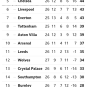 EPL Table After Yesterday's Match As Man City Goes 15 Points Clear Ahead Of Man United