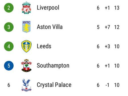 After Wolves & Newcastle United Drew 1-1, This Is How The EPL Table Looks Like