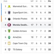 After Pirates won against Celtic, Check the PSL log standings