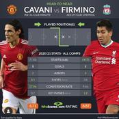 Edinson Cavani And Roberto Firmino: 2020/21 Statistics In All Competitions.