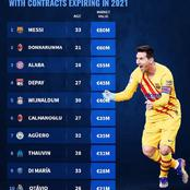 10 Most valuable Players With Contracts Expiring In 2021 - Can Messi Renew His Contract With Barca?
