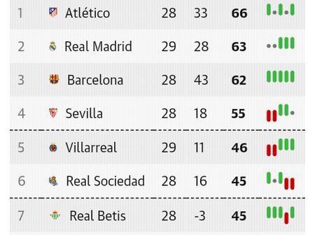 After Yesterday's La Liga Games, See Where Barcelona Dropped To On The Table
