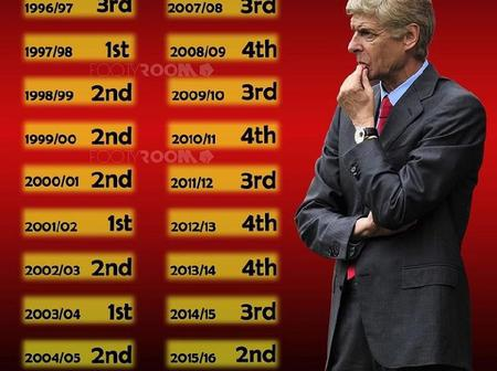 Arsene Wenger's Final Standings With Arsenal In The Premier League