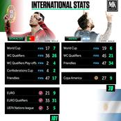 Stop Comparing Ronaldo To Messi, Check Out Their International Statistics.