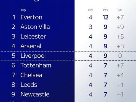How Premier League Table Looks After Match Day Four