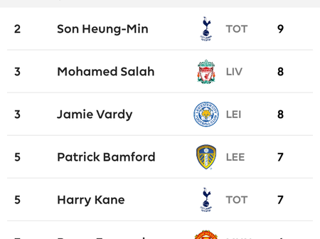 Check out the top goalscorers in the English Premier League, La Liga, Série A and the Bundesliga