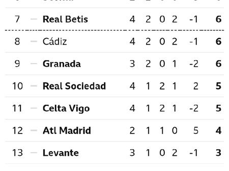 After Celta Vigo Lost To Barcelona 0-3, This Is How The Spanish La Liga Table Looks Like